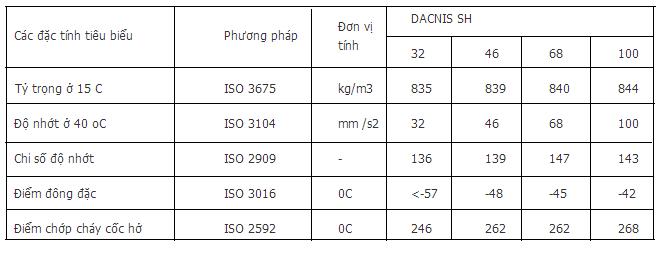 Đặc tính kỹ thuật Total Dacnis SH