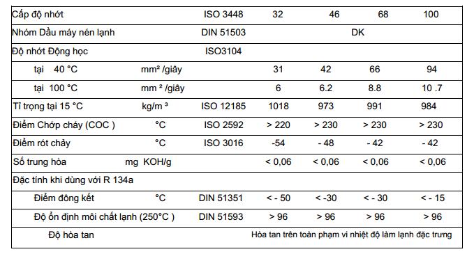 Thông số kỹ thuật Shell Refrigeration Oil S4 FR-F