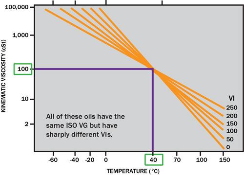 Chỉ số độ nhớt ( Viscosity Index - VI )