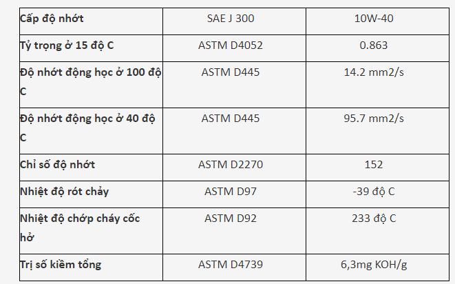 Cấp độ nhớt của Motul Multipower Plus 10W40 :